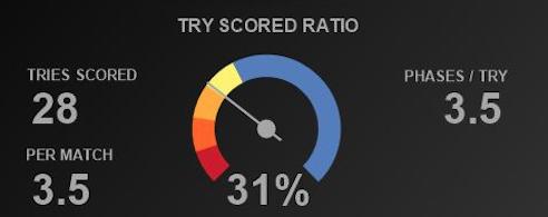 scoreddial